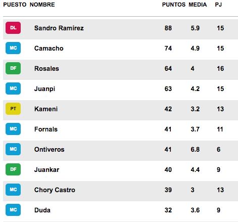 puntos Málaga JP