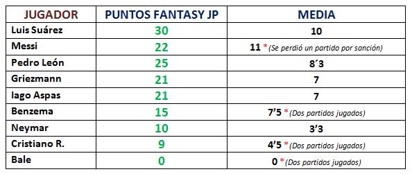 Datos @JornadaValencia