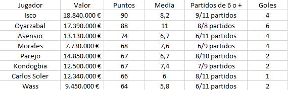 Top Medios Biwenger