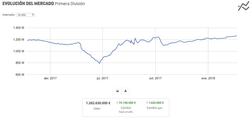 Evolución mercado Biwenger