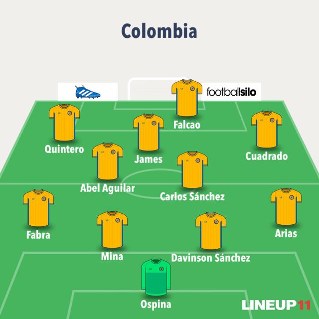 Posible alineación Colombia XI