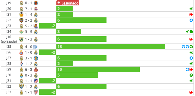 Estadísticas Benzema