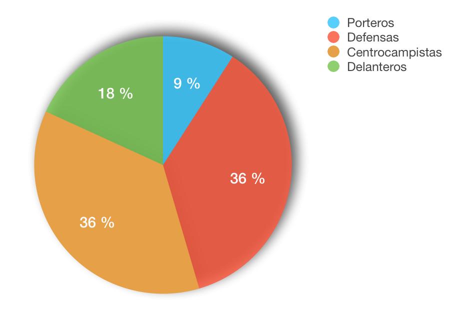 Porcentaje de jugadores Biwenger