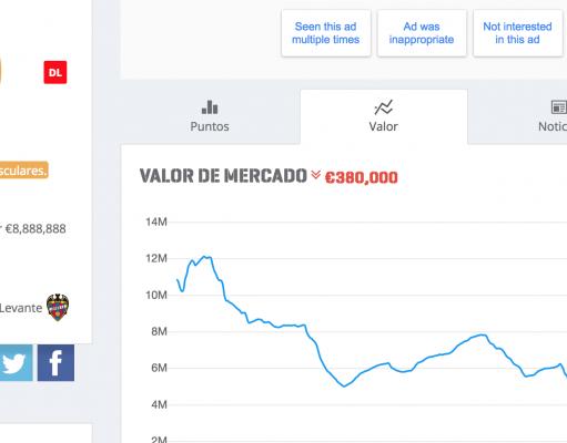 Valor de Mercado en Biwenger