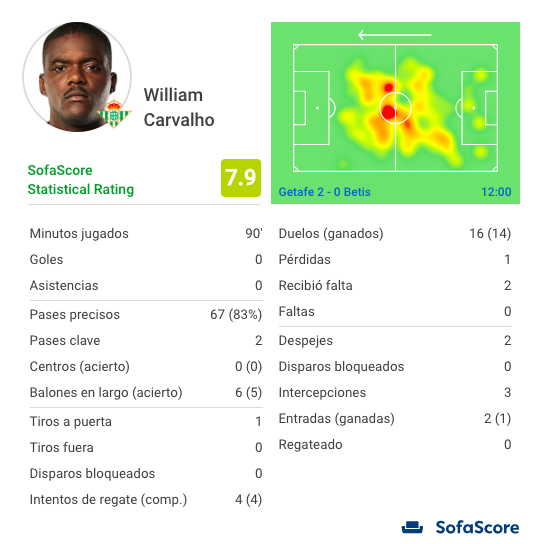 William Carvalho SofaScore