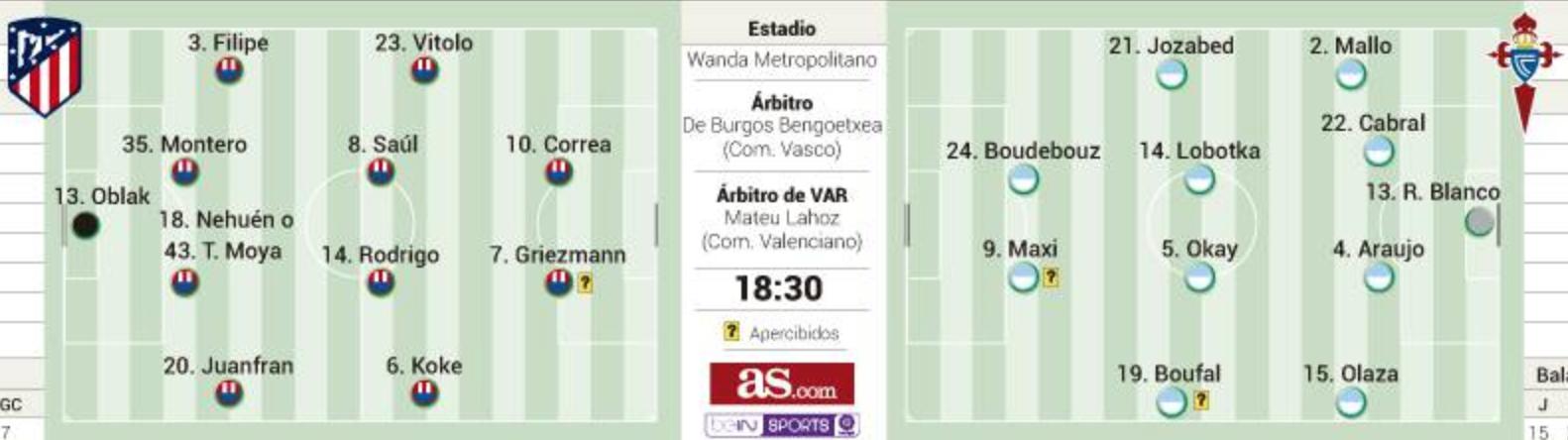 onces Atlético - Celta