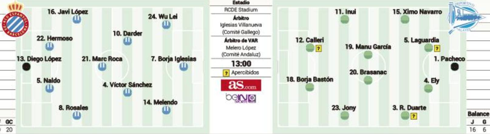 onces Espanyol - Alavés