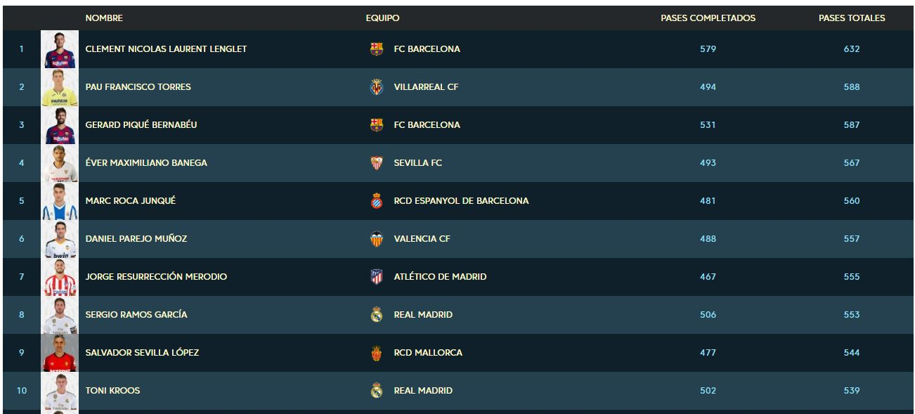 TOP 10 Pases Liga