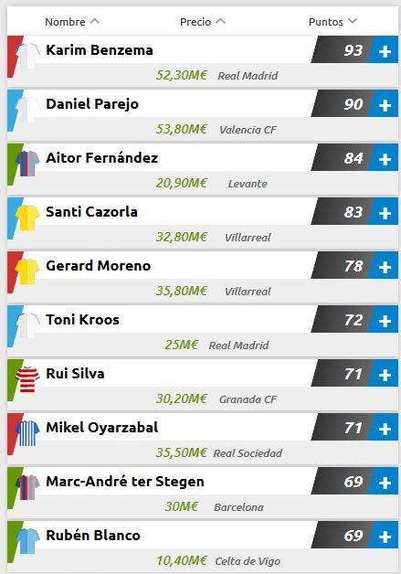 TOP10 jugadores Mondobets