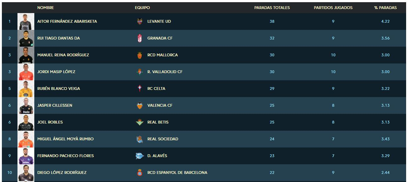 TOP10 Paradas