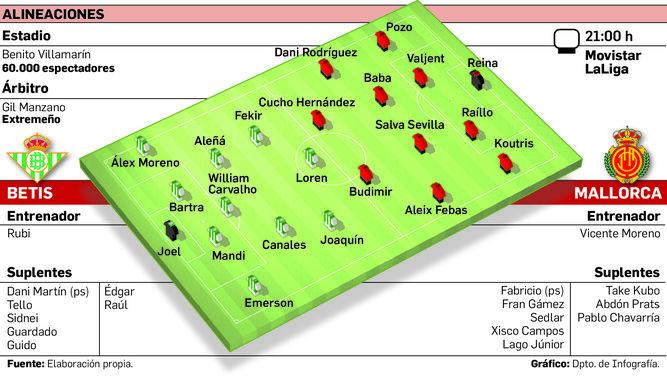 Real Betis y Mallorca empatan en la liga española
